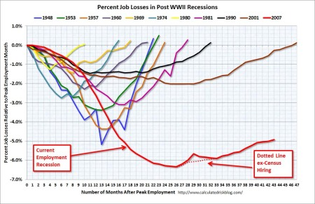 Job losses in all U.S. recessions, 1948-2011